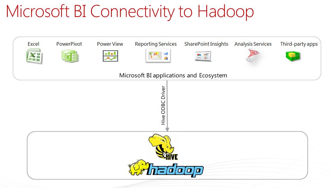 Hadoop_BI