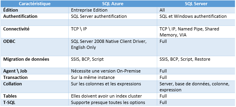 SQL_AZURE_OnPremise