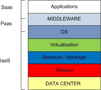 Niveaux_de_service_cloud