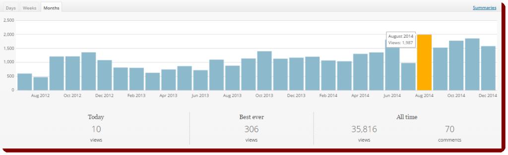 Pulsweb_Blog_Stats