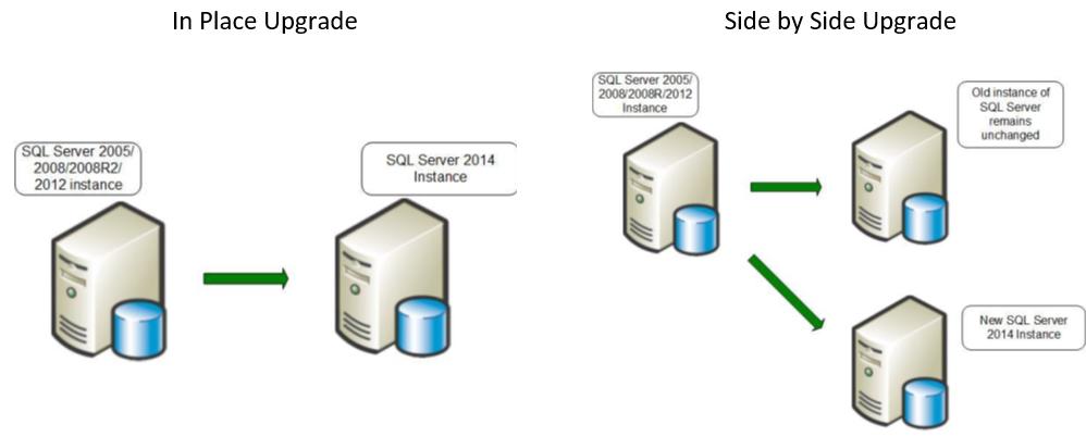 SQLServer_Upgrade