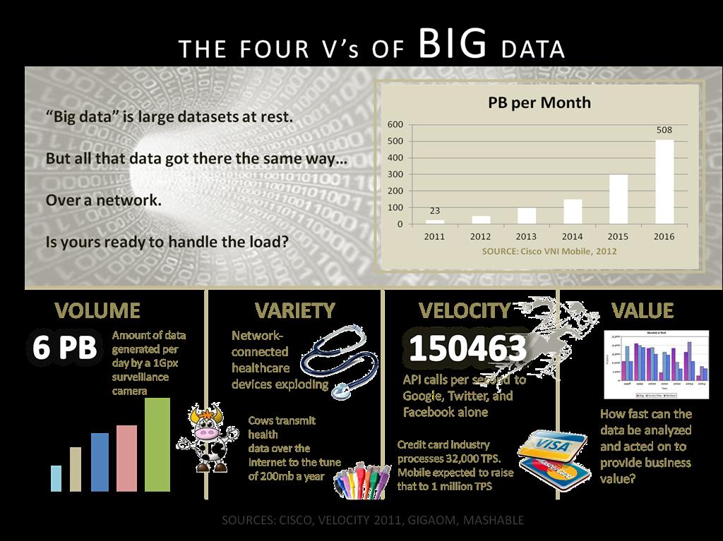 Big_Data_4V