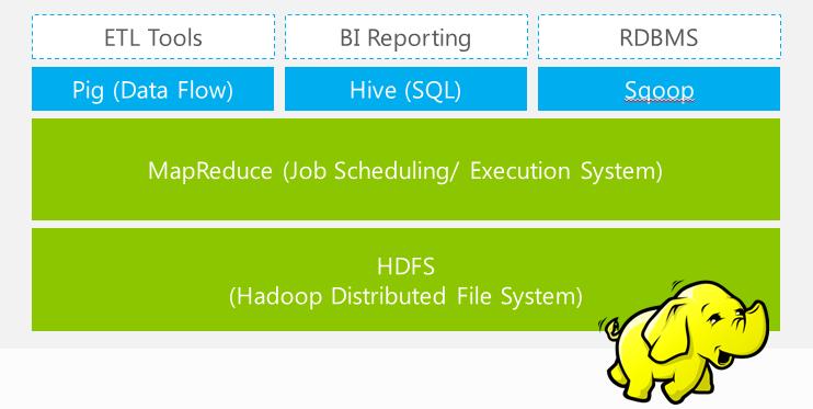hadoop_ecosystem