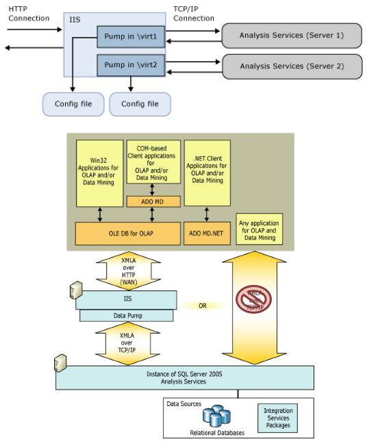 Architecture_DataPump