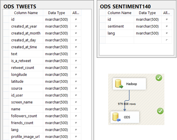 SSIS_ODS