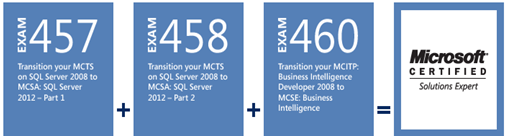 SQLServer2012_Certifications