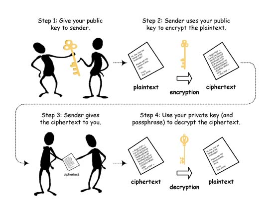 public_key_encryption