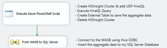 SSIS_HDINSIGHT_POWERSHELL