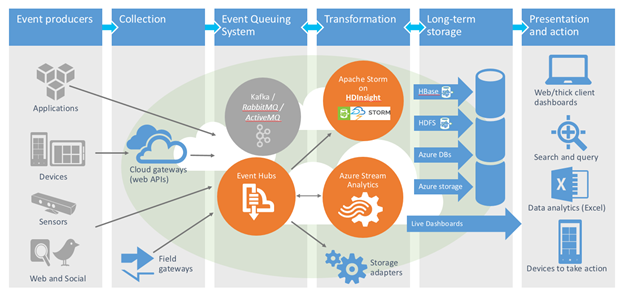 Azure_Stream_Analytics