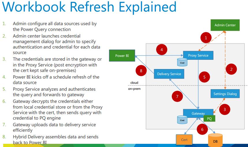 PowerBI_workbook_refresh